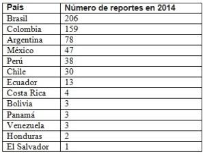 1430846824_Numero_de_reportes_de_rse_publicados_en_2014_en_amelat_por_pais